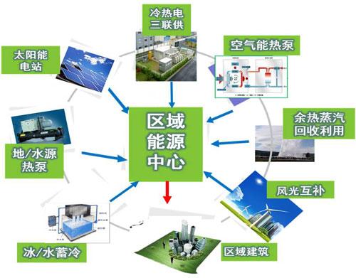 分布式能源站