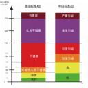 空气质量标准