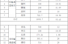 山东:2021年全省城市(县城)新增清洁取暖5634.87万平方米